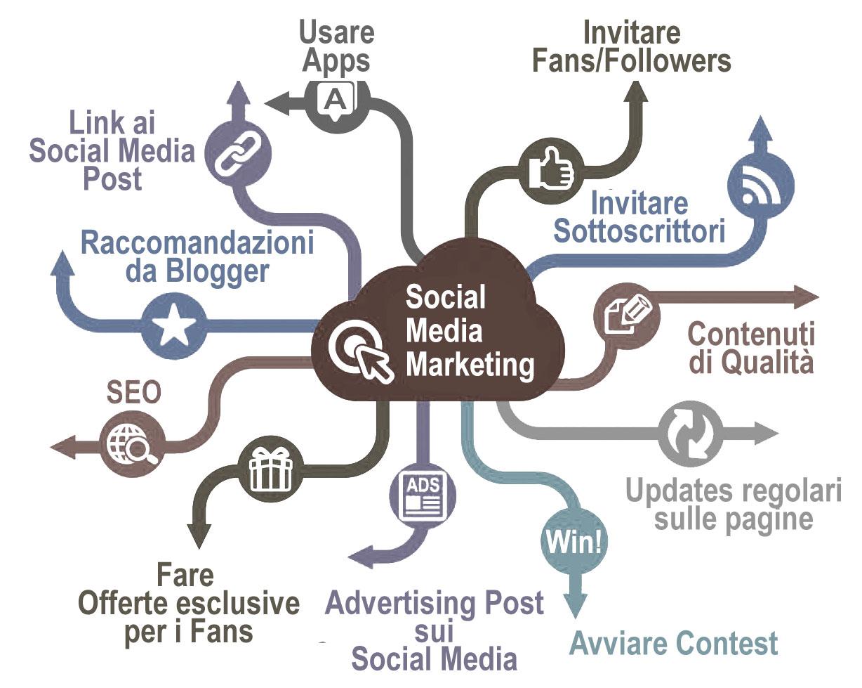 Agenzia social media marketing Torino