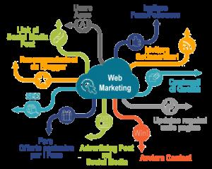 Agenzia web marketing Torino